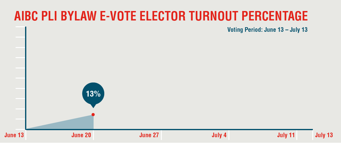 PLI e-voter turnout at June 20