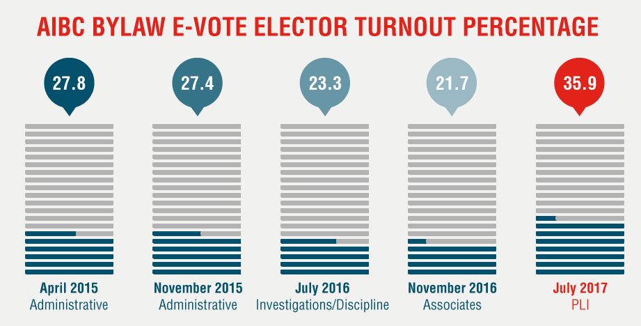 AIBC Bylaw evote turnout historical with PLI