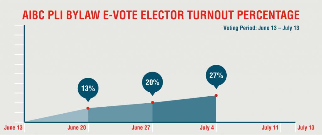 PLI-voter-turnout-graph_July4