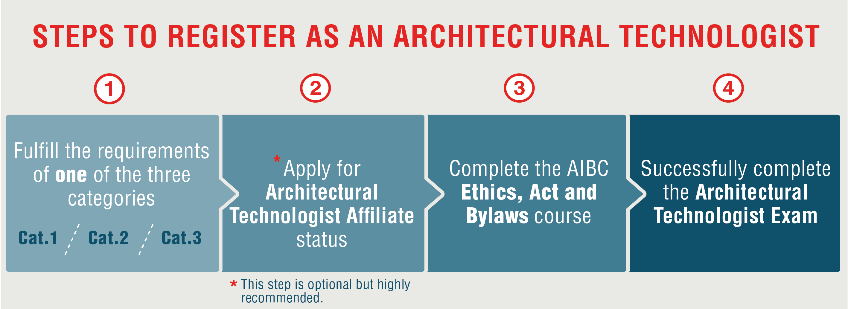 steps to register as an Architectural Technologist